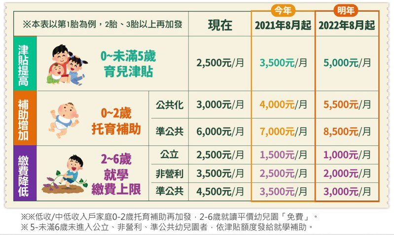 行政院今宣布,育兒津貼分階段加碼。圖/教育部提供