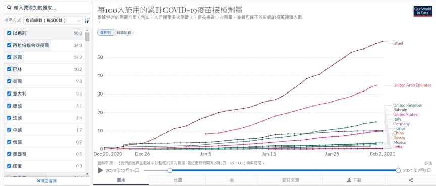 世界上施打疫苗領先的重點國家,數值為人口百分比。 圖/作者提供
