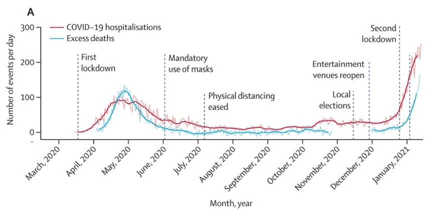 巴西瑪瑙斯在2021年1月住院患者激增(紅線)。 圖/作者提供