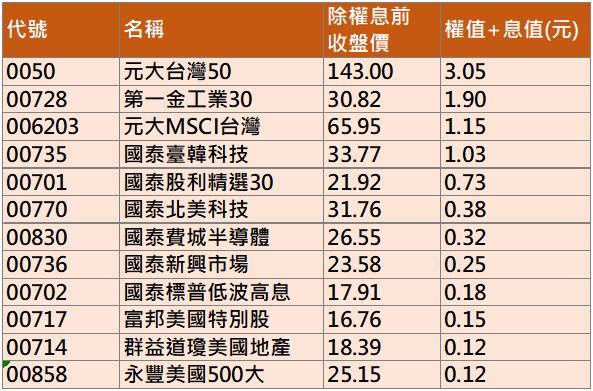 資料來源:證交所、櫃買中心,統計至2021/1/31  製表/邱智慧