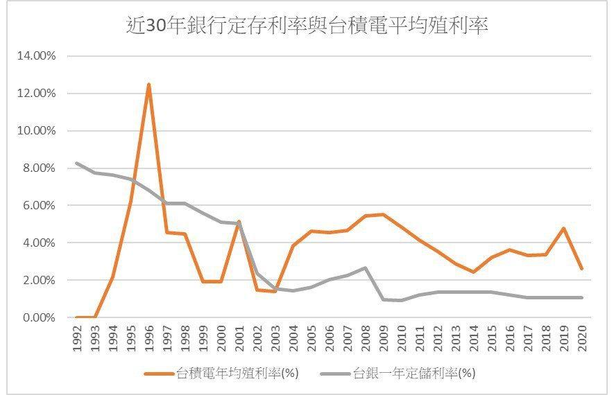 圖三、近30年銀行定儲利率與台積電平均殖利率比較 資料來源:台積電股票平均殖利率...
