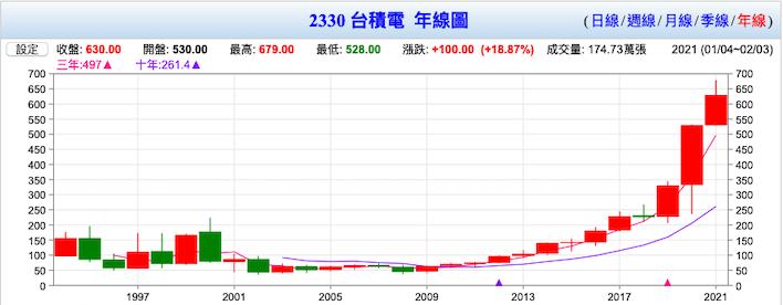 圖四、台積電近30年股價年線圖  資料來源:台灣股市資訊網