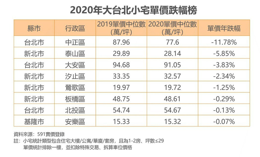 大台北小宅單價跌幅榜。 591 /提供