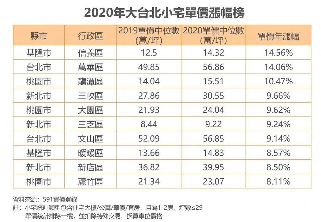 大台北小宅單價漲幅榜。 591 /提供