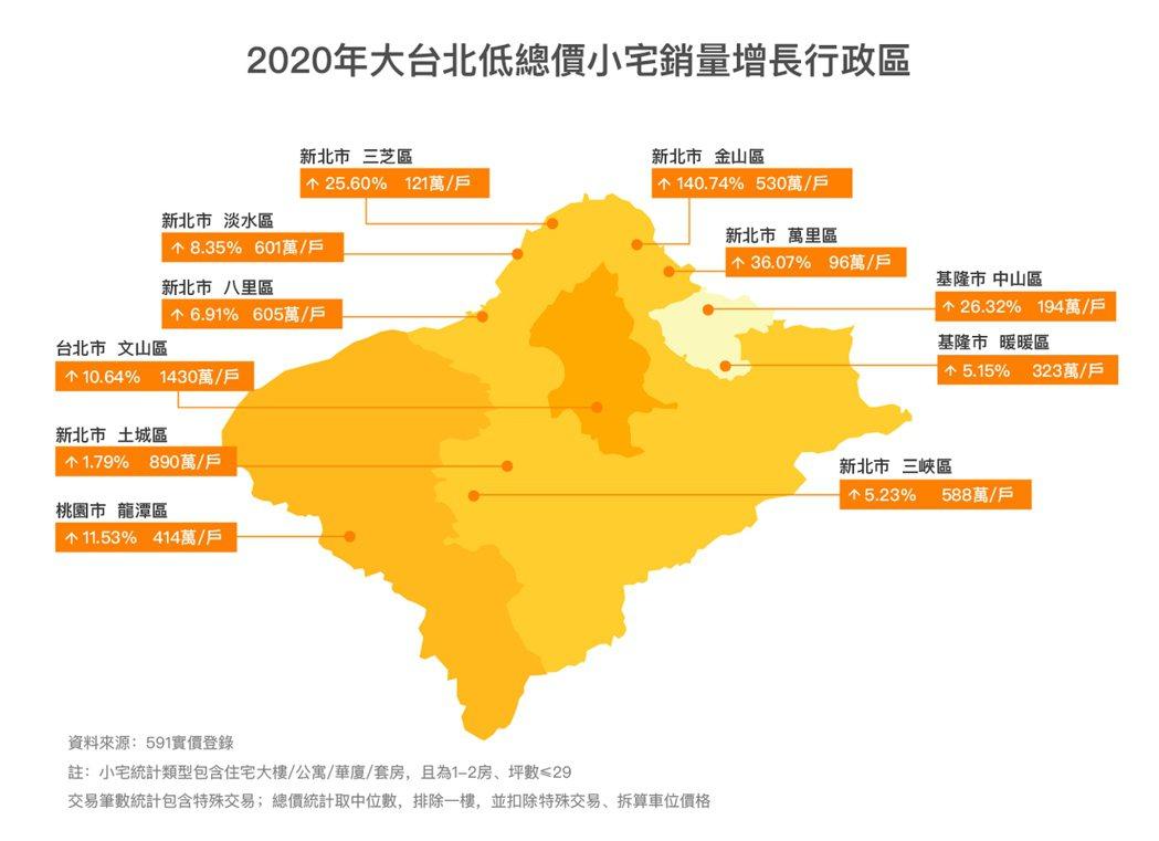 大台北低總價小宅銷量增長行政區。 591 /提供