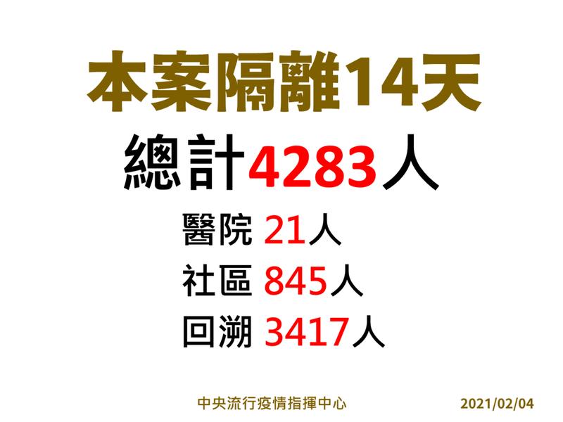 本案隔離14天總計4283人。圖/指揮中心提供