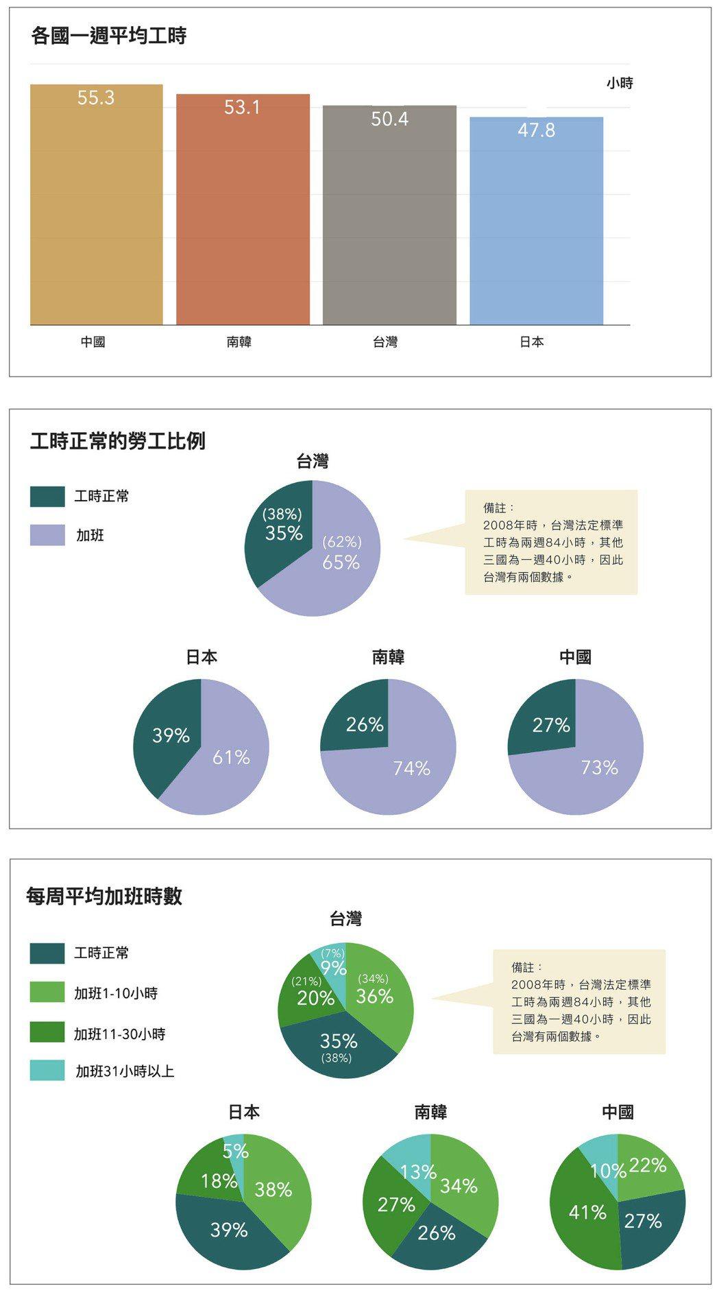 依據 2008 年東亞社會調查問卷資料,以每週工時來看,從高至低依序為中國、韓國...