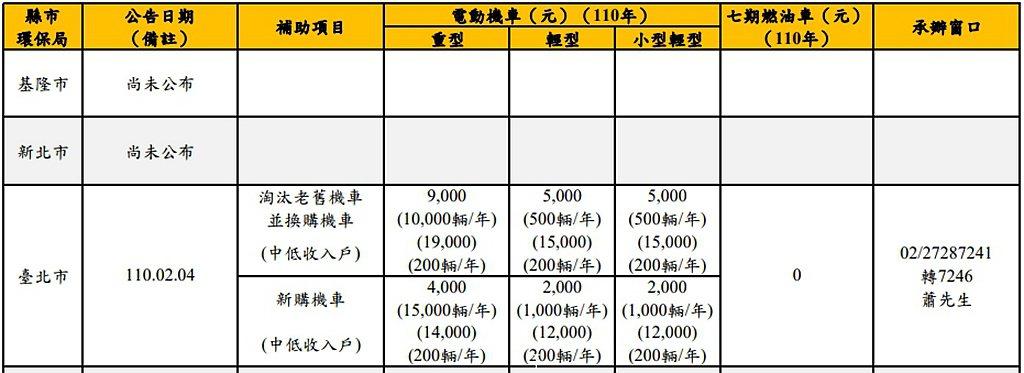 台北市新購電動機車(普通重型)享有4,000元補助,汰購電動機車則可取得9,00...