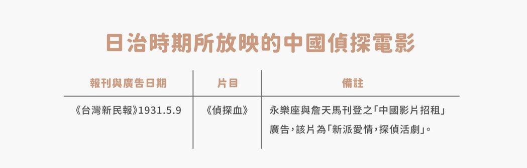 表格整理自《台灣新民報》。 表/李政亮、鳴人堂製