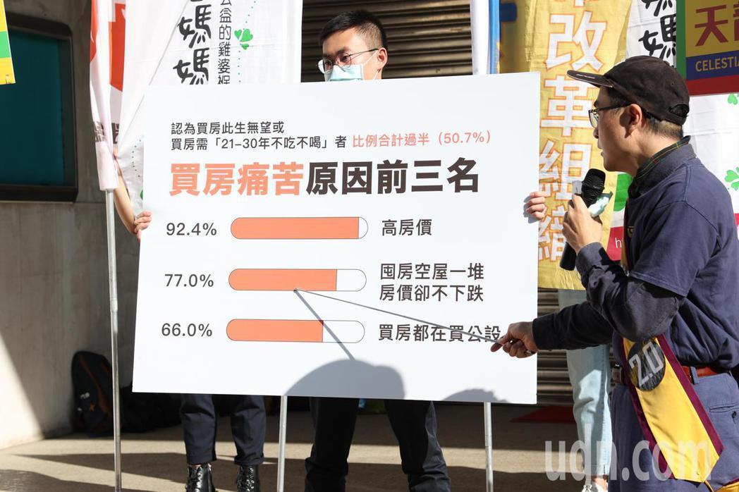 巢運上午在立法院前舉行記者會,公布買房議題的民調,巢運團體表示買房痛苦原因前三名...