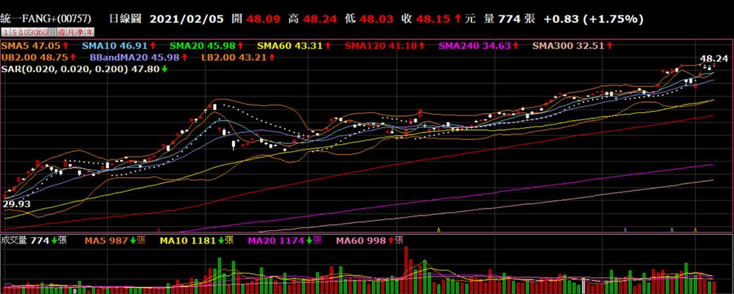 統一FANG+今天創新高,溢價衝1.5%,是今天溢價最大的股票ETF。券商軟體
