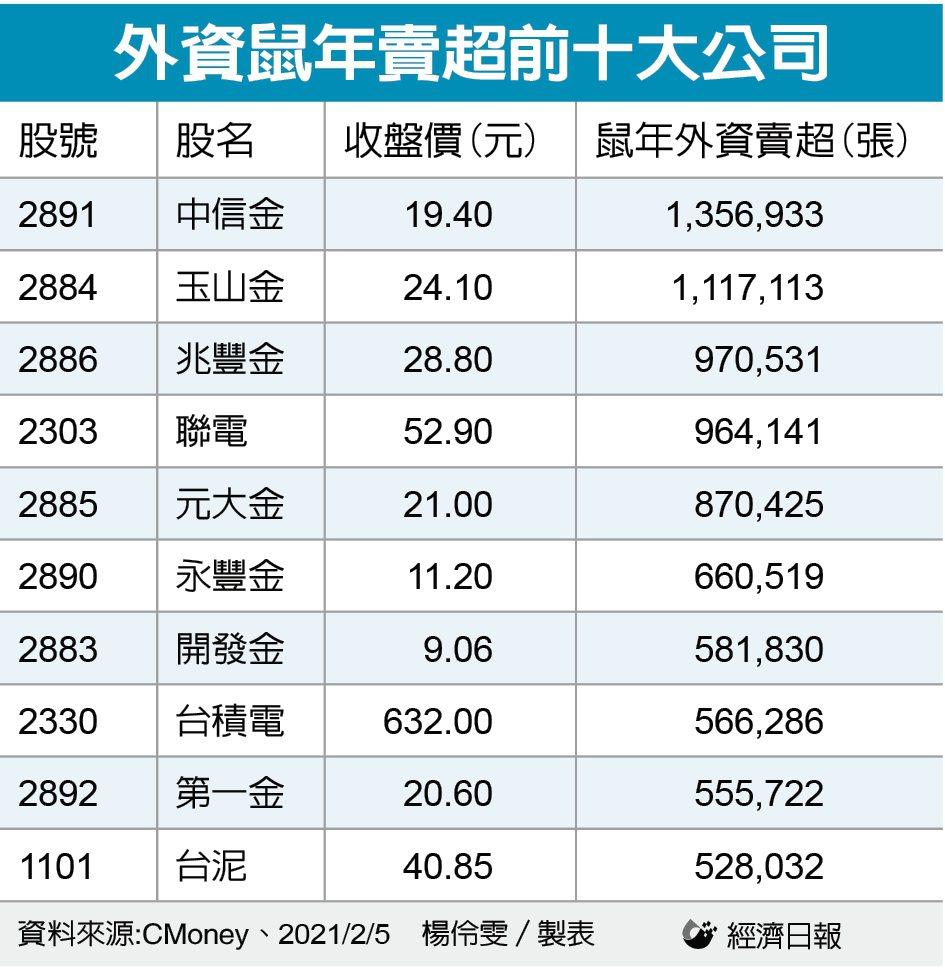 外資鼠年賣超前十大公司。(製表:記者楊伶雯)