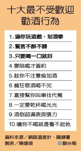 十大最不受歡迎勸酒行為 製表/陳婕翎