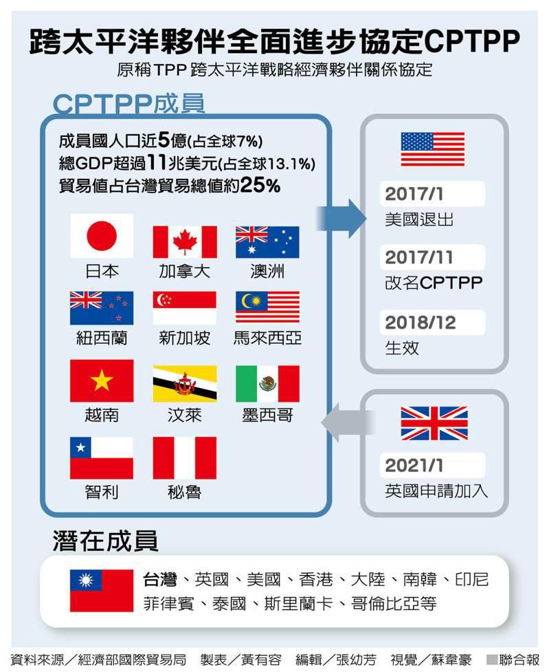 跨太平洋夥伴全面進步協定CPTPP 製表/黃有容
