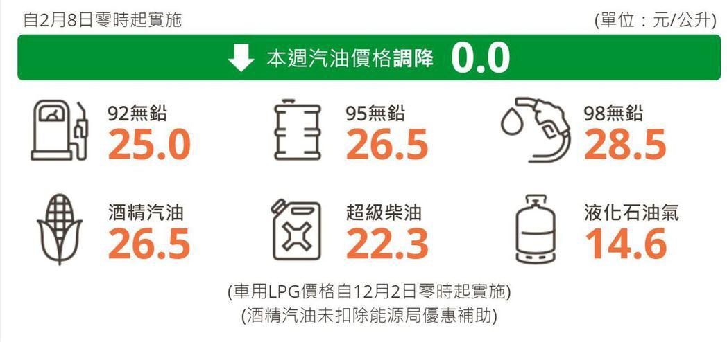 維持92無鉛汽油每公升25.0元、95無鉛汽油每公升26.5元、98無鉛汽油每公...