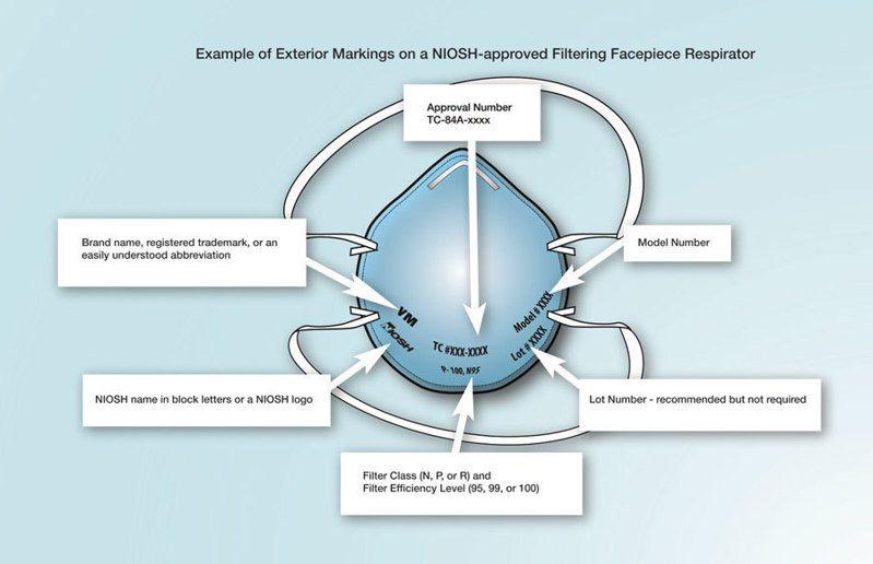 美國官方教導民眾如何透過N95口罩上方字樣分辨口罩是否為經認證之商品。(photo from NIOSH)