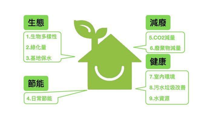 綠建築評估的九大要點。 圖/張許靖惟製作