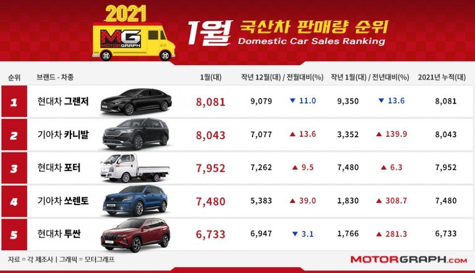 Hyundai Grandeur一月在韓國銷量險勝Kia Carnival。 摘...