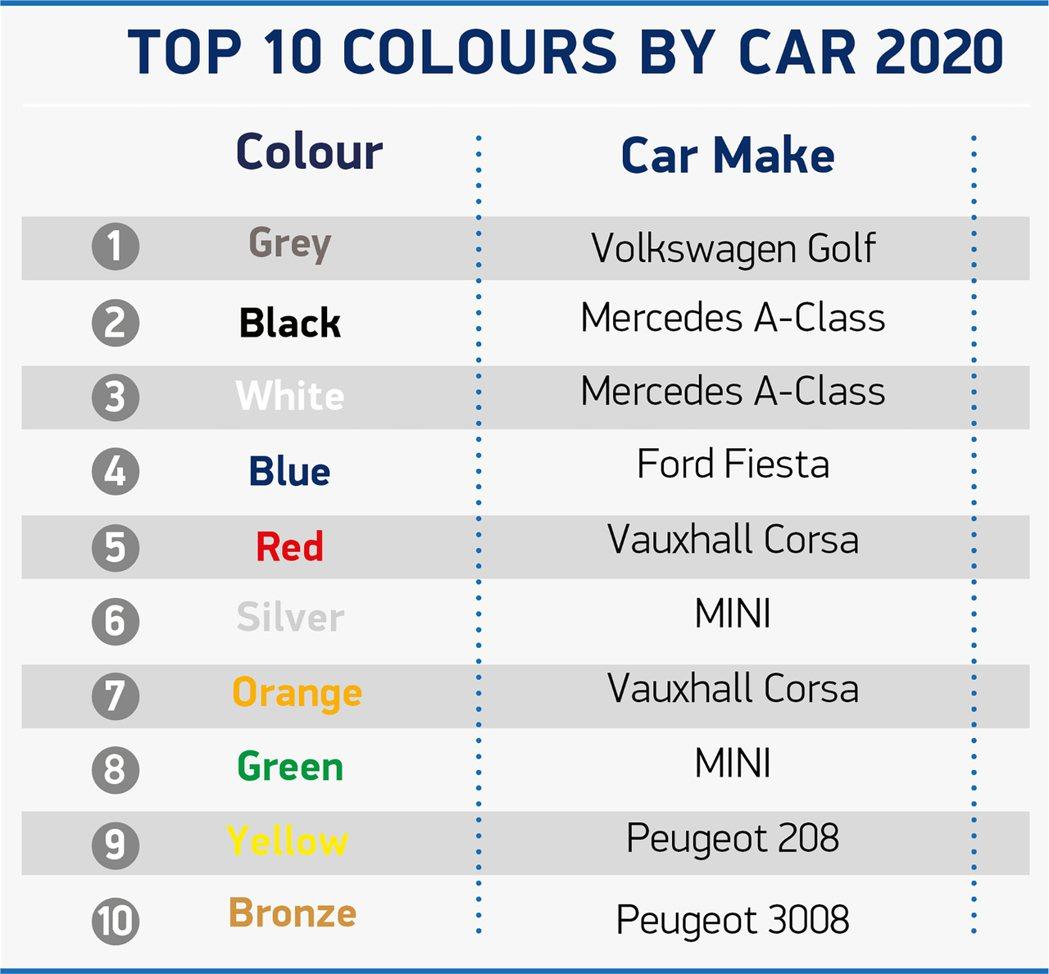 英國2020前10種車色最多人選的車款。 摘自SMMT