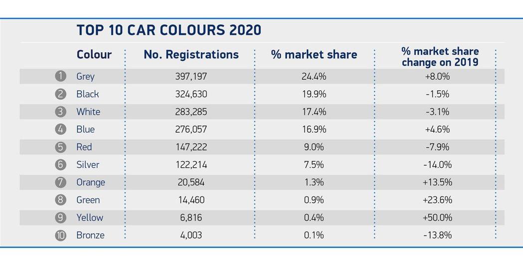 英國2020前10大車色車輛總數表。 摘自SMMT