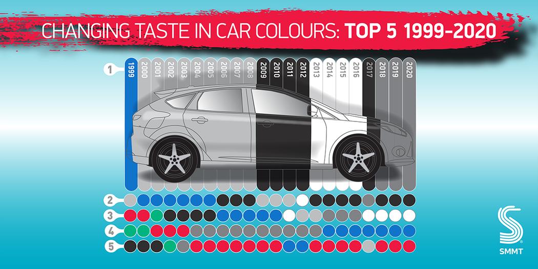 英國1999-2020年最受歡迎的車色前5名。 摘自SMMT