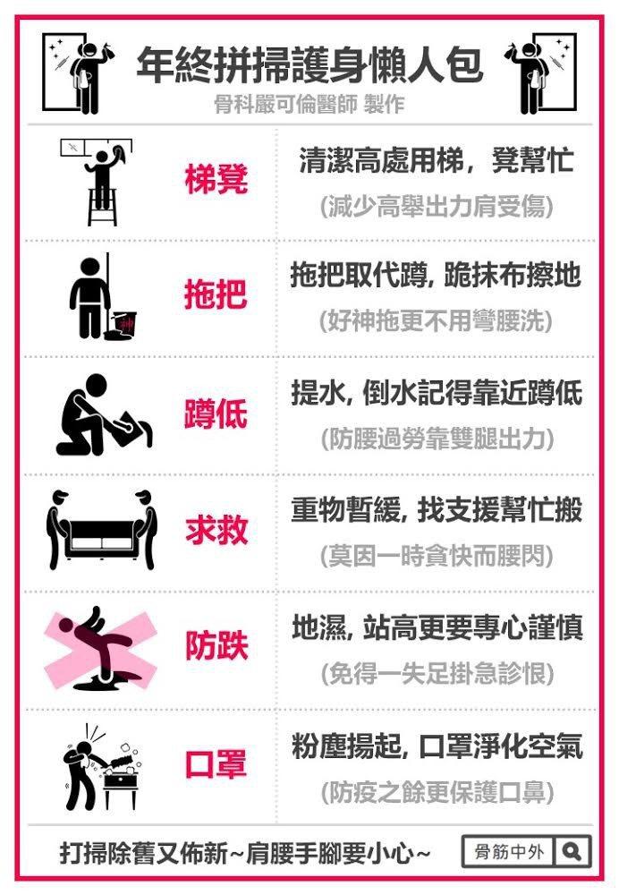 光田醫師特製「大掃除護身懶人包」。圖/光田綜合醫院提供