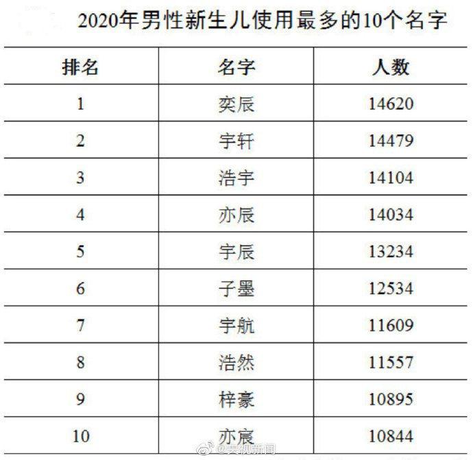 大陸去年新生兒名字,男女最多分別是「奕辰」和「一諾」。(澎湃新聞)
