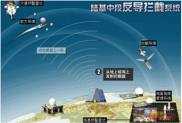 大陸國防部2月4日宣布境內進行一次陸基中段反導攔截技術試驗,試驗達到了預期目的。圖為  陸基中段導彈防禦系統(GMD)示意圖。圖/取自大陸國防部官網