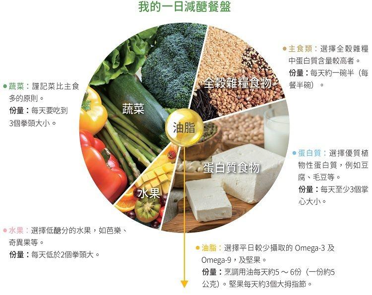以此原則,仍然必須建立在均衡飲食的基礎上,不能偏頗任何一種營養素。 資料來源/林...