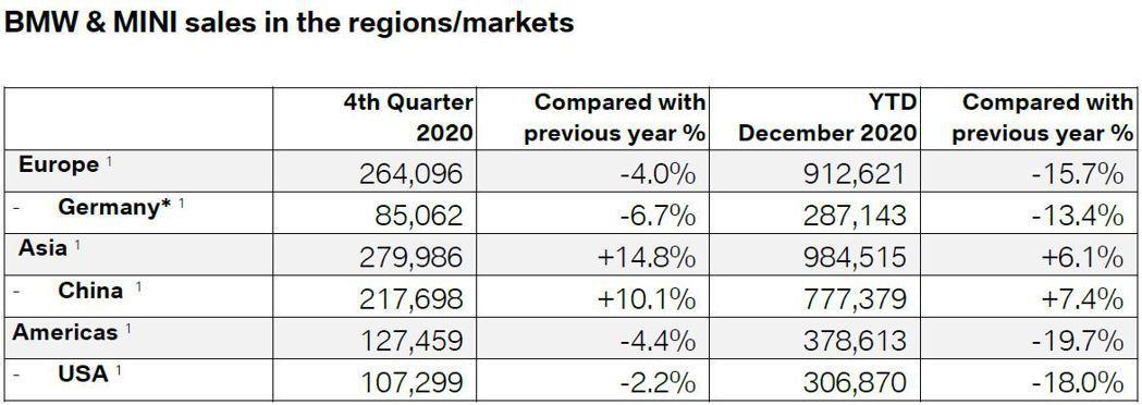 BMW、MINI去年銷量僅在亞太地區成長。 圖/截自BMW Newsroom
