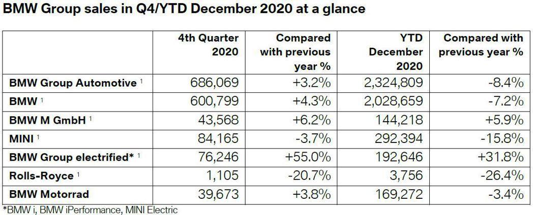 2020年BMW Group集團全球共交付2,324,809輛。 圖/截自BMW...