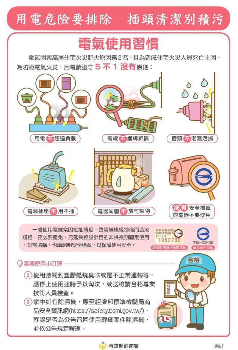 內政部宣導,春節期間用電量大,用電安全切記「5不1沒有」。圖/內政部提供