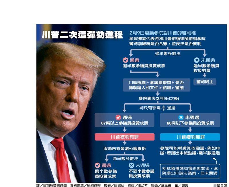 川普二次遭彈劾進程 資料來源/紐約時報 製表/田思怡