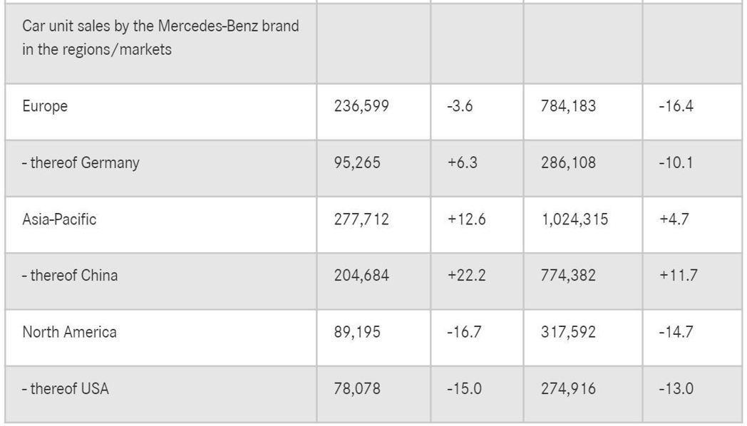 Mercedes-Benz去年僅在亞太地區達成銷售正成長。 圖/截自Merced...