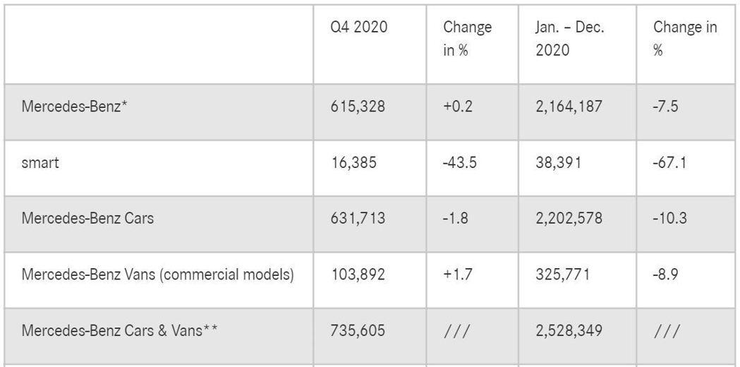 Mercedes-Benz在2020年以2,164,178輛的表現,超越2,02...