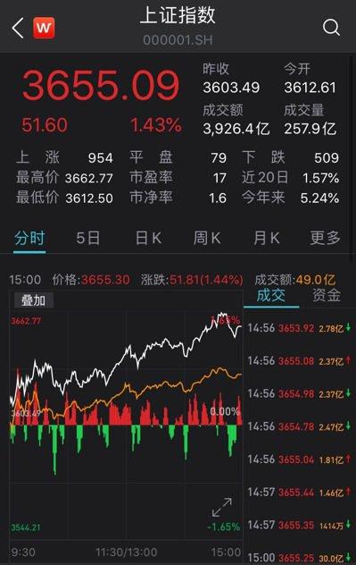 A股10日封關,滬指上漲1.43%,收3,655點,鼠年股民平均賺61萬元。 (...
