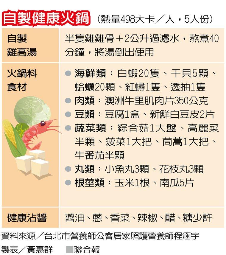 自製健康火鍋 製表/黃惠群