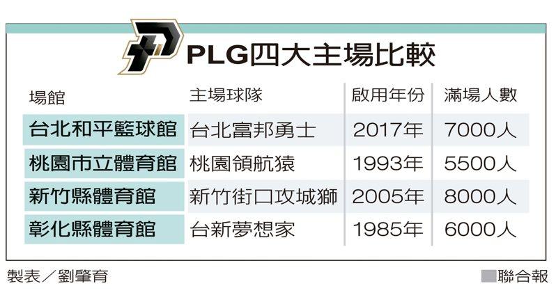 PLG四大主場比較 製表/劉肇育