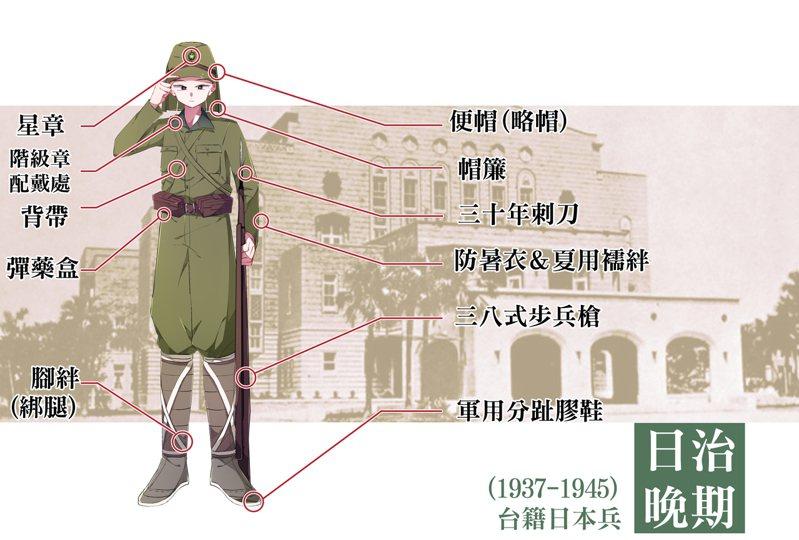 日治晚期臺籍日本兵穿著(圖/臺灣服飾誌 提供,插圖繪師:顏文字)