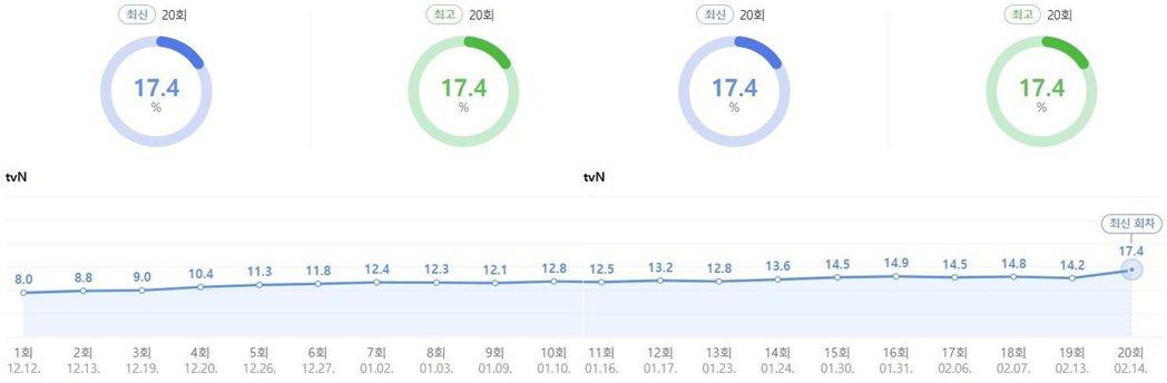 《哲仁王后》收視率走勢圖。 圖/摘自Naver