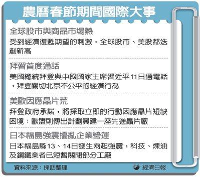 亚洲经济报喜 全球股市欢腾(photo:UDN)