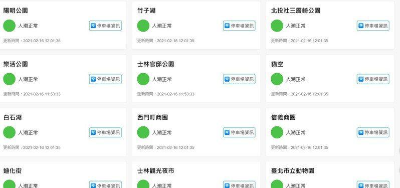 「台北旅遊警示燈號」截至今中午12時的資訊顯示,台北熱門景點中全部顯示綠燈。圖/取自台北旅遊網