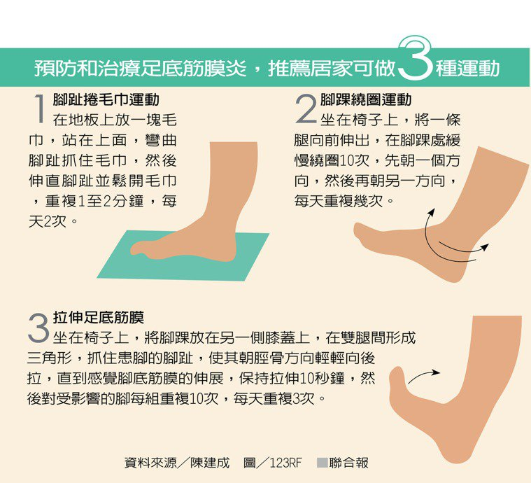 預防和治療足底筋膜炎,推薦居家可做3種運動 資料來源╱陳建成 圖╱123RF