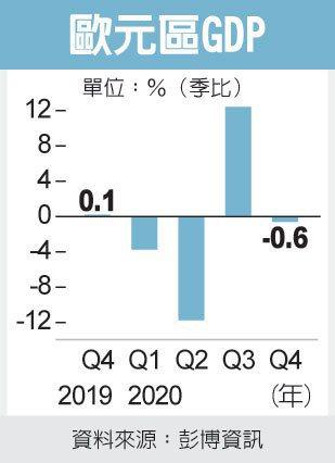 欧元区上季GDP萎缩0.6%(photo:UDN)