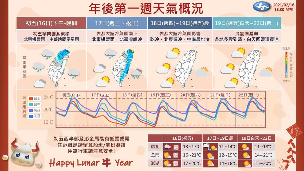 未來一周天氣。圖/氣象局提供