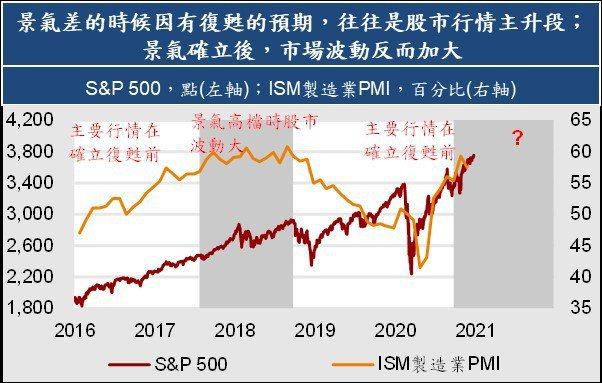 景氣確定後,股市波動加大。(凱基投顧/提供)
