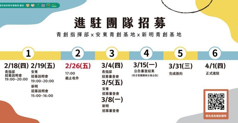桃園市青年局三個青創基地招募新駐進團隊期程表。記者鄭國樑/翻攝