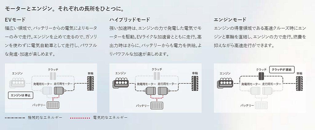 全新世代Honda Vezel動力除既有1.5L DOHC i-VTEC汽油引擎...