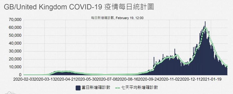 英國每日新增確診數變化圖。圖擷自COVID-19全球疫情地圖