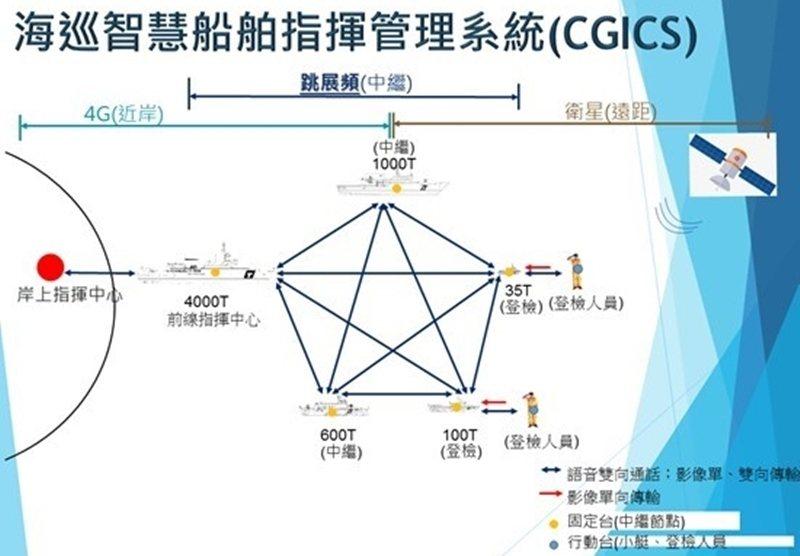 海巡智慧船舶指揮管理系統的分工架構,將1000噸、600噸艦列為中繼節點。 圖/海洋委員會